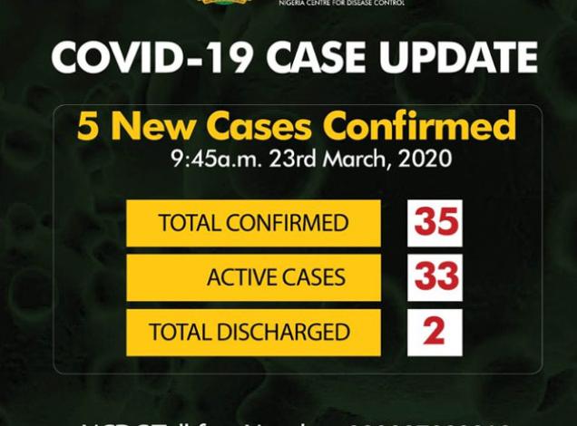 Coronavirus: Nigeria records 5 new cases as toll rises to 35 1