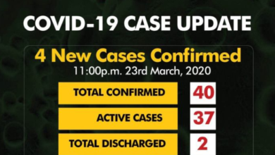 Photo of Covid-19: Nigeria Records 4 New Cases as toll rises to 40