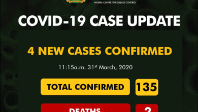 Photo of Covid-19: Confirmed Cases rises to 135 in Nigeria