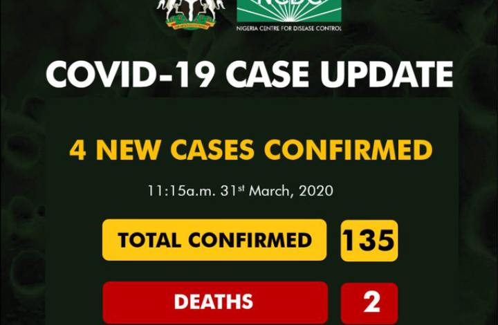 Covid-19: Confirmed Cases rises to 135 in Nigeria 1