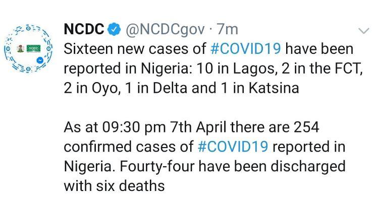 16 new COVID 19 cases recorded in Lagos, FCT, Oyo, Katsina and Delta 4