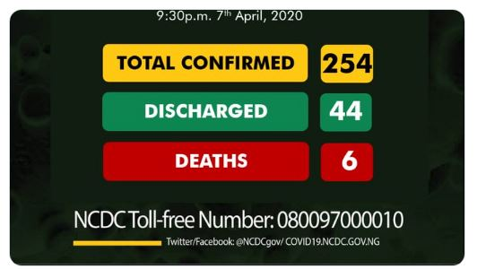 16 new COVID 19 cases recorded in Lagos, FCT, Oyo, Katsina and Delta 3