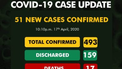 Photo of 51 new COVID-19 cases recorded in Nigeria