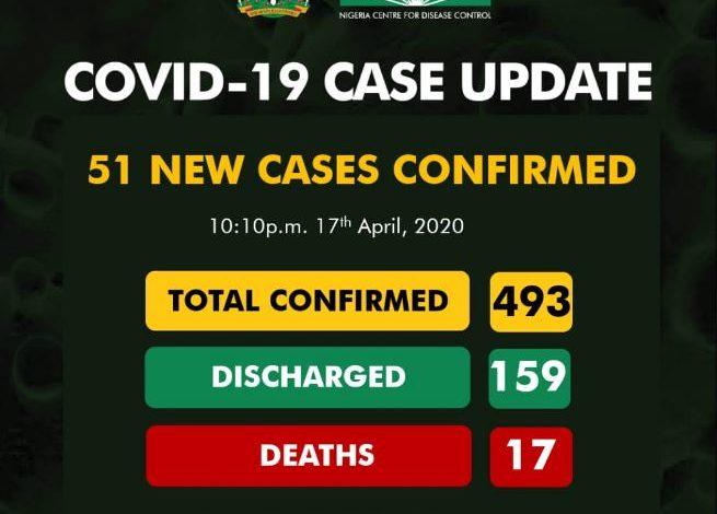 51 new COVID-19 cases recorded in Nigeria 3