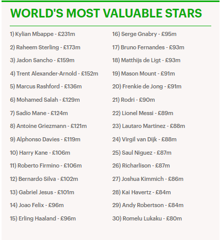 Kylian Mbappe rated most valuable player in the world 4